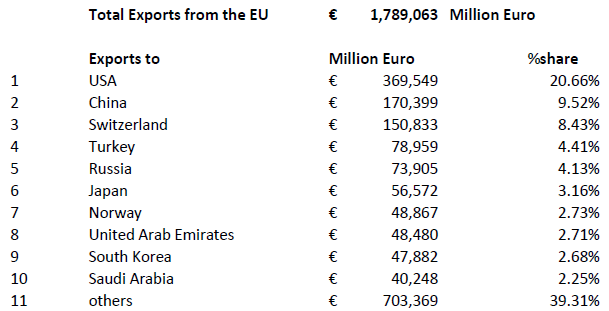 EU Exports Table