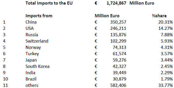 EU Imports Table