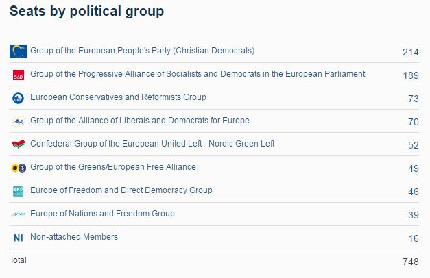 EUParliamentGroups