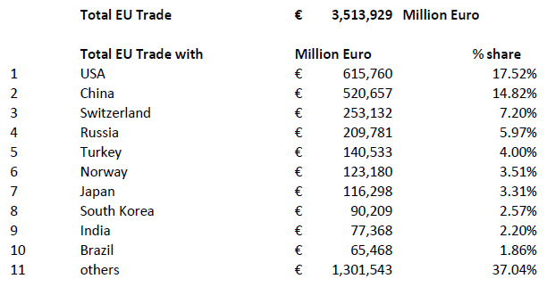 Total EU Trade Table